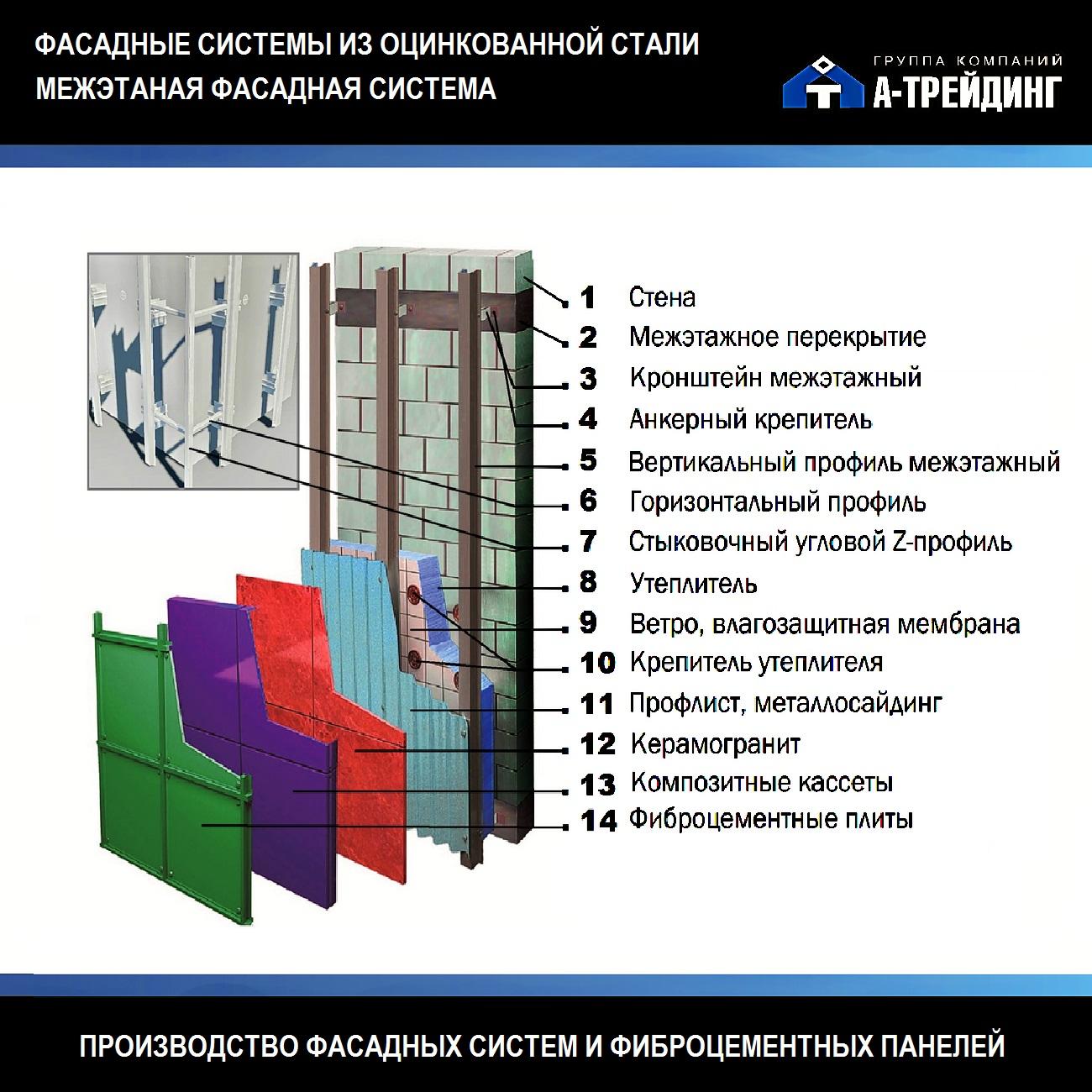 Межэтажная фасадная система, монтируется в бетонные перекрытия