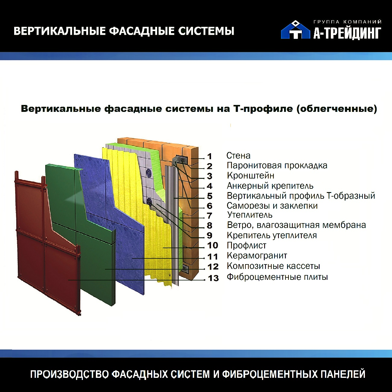 Фасадные системы вертикальные на Т-профиль